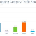 SimilarWeb's Online Marketing Report